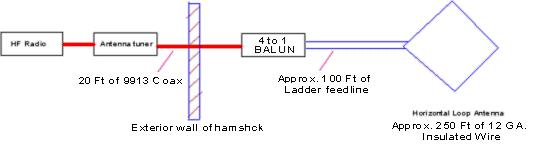 Block Diagram of the Horizontal Loop Antenna System